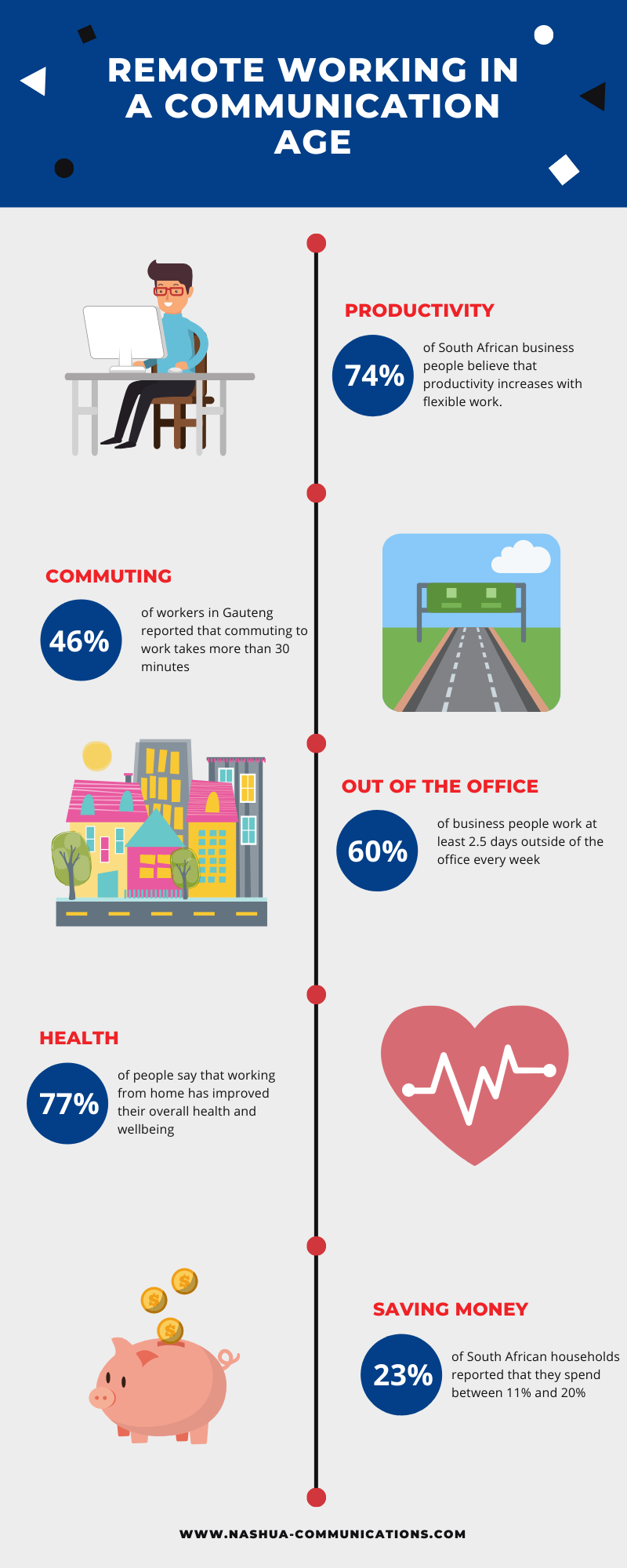 Nashua infographic