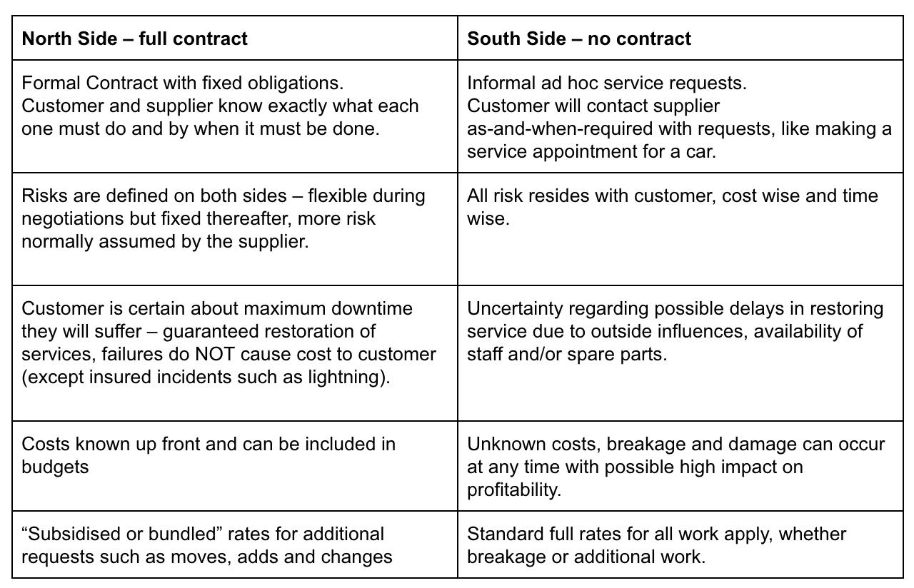 Understanding service maintenance